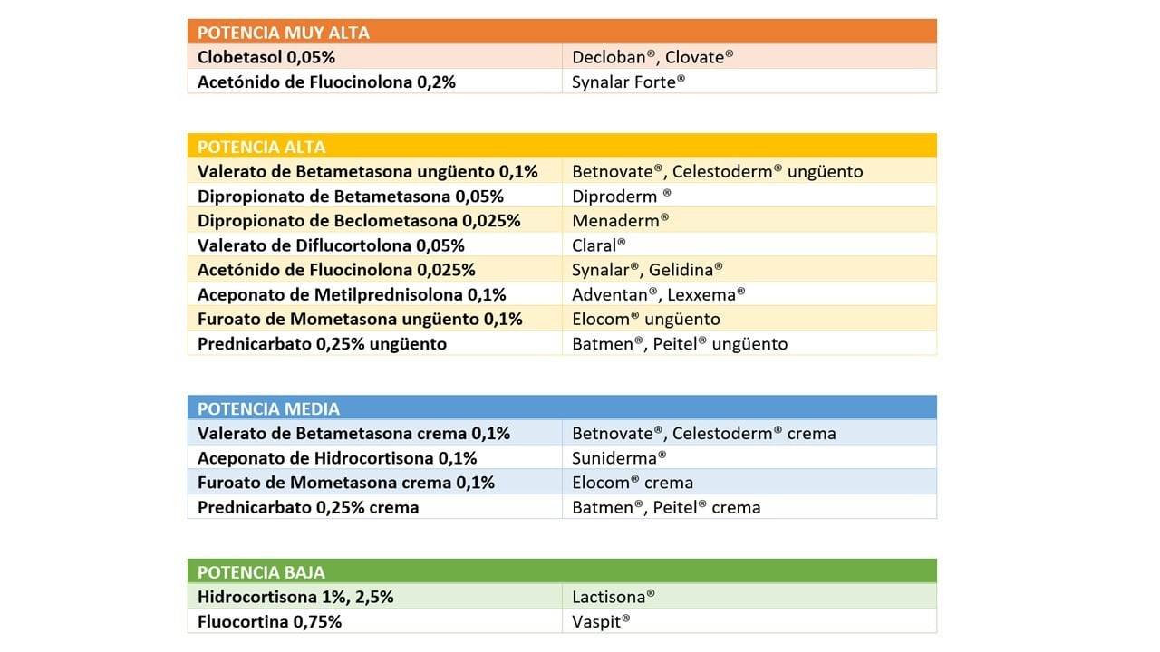 Corticosteroides que son los corticoides