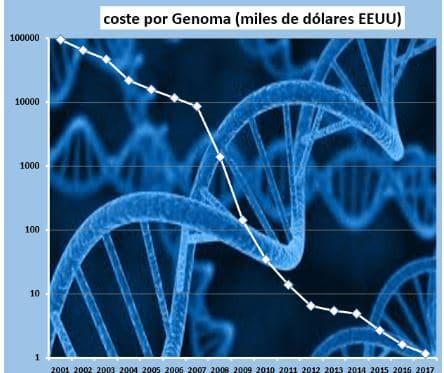 genoma economía