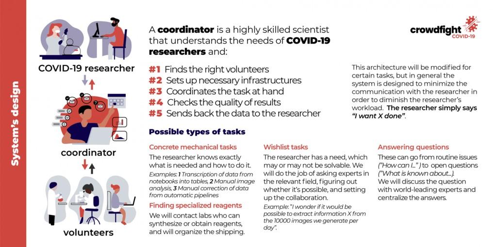 crowdfunding coronavirus